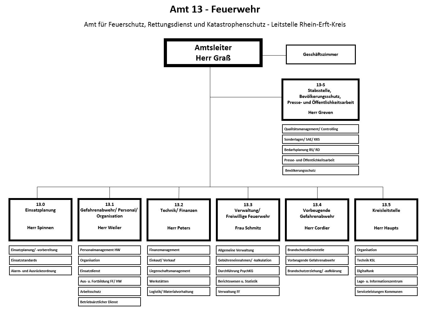 Organigramm Amt 13